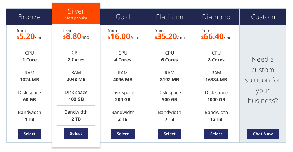 Host1Plus VPS Hosting Pricing