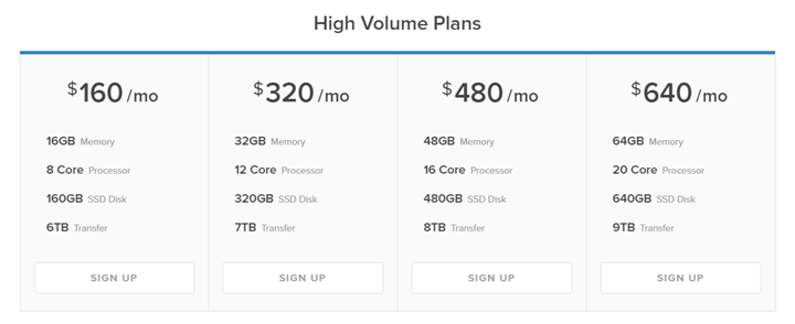 DigitalOcean Pricing