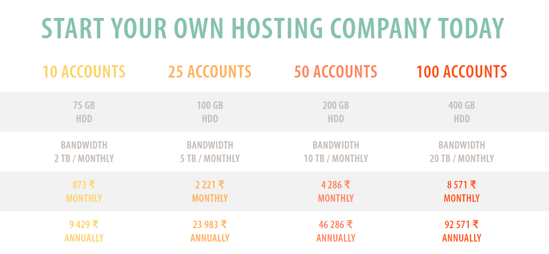 Fozzy Reseller Hosting (Review)
