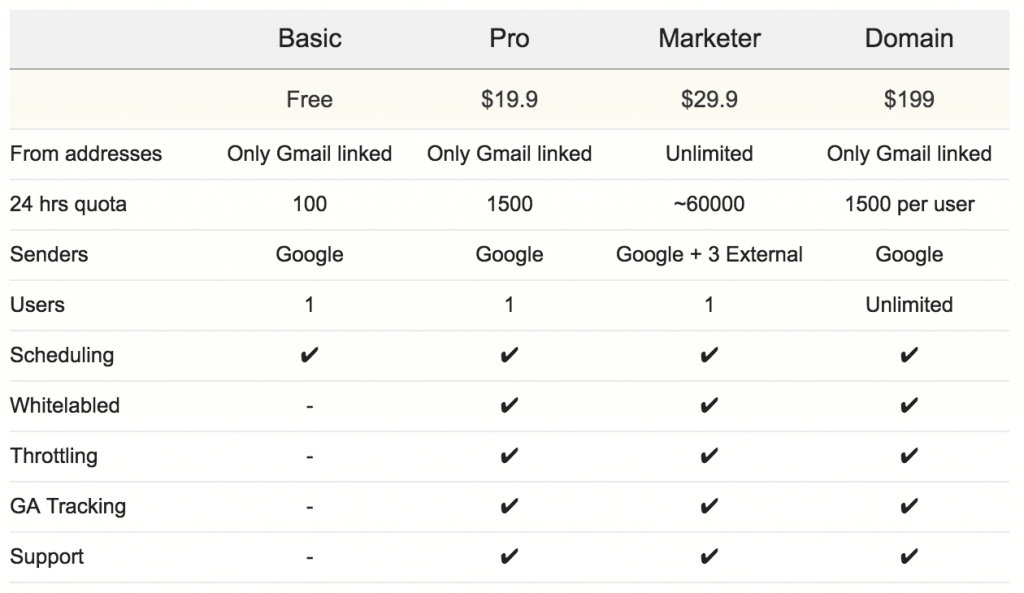Pricing G Suite