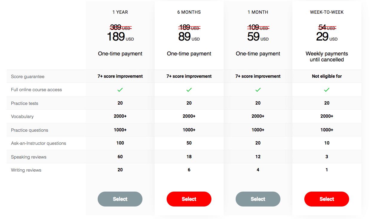 BestMyTest Pricing (Review)
