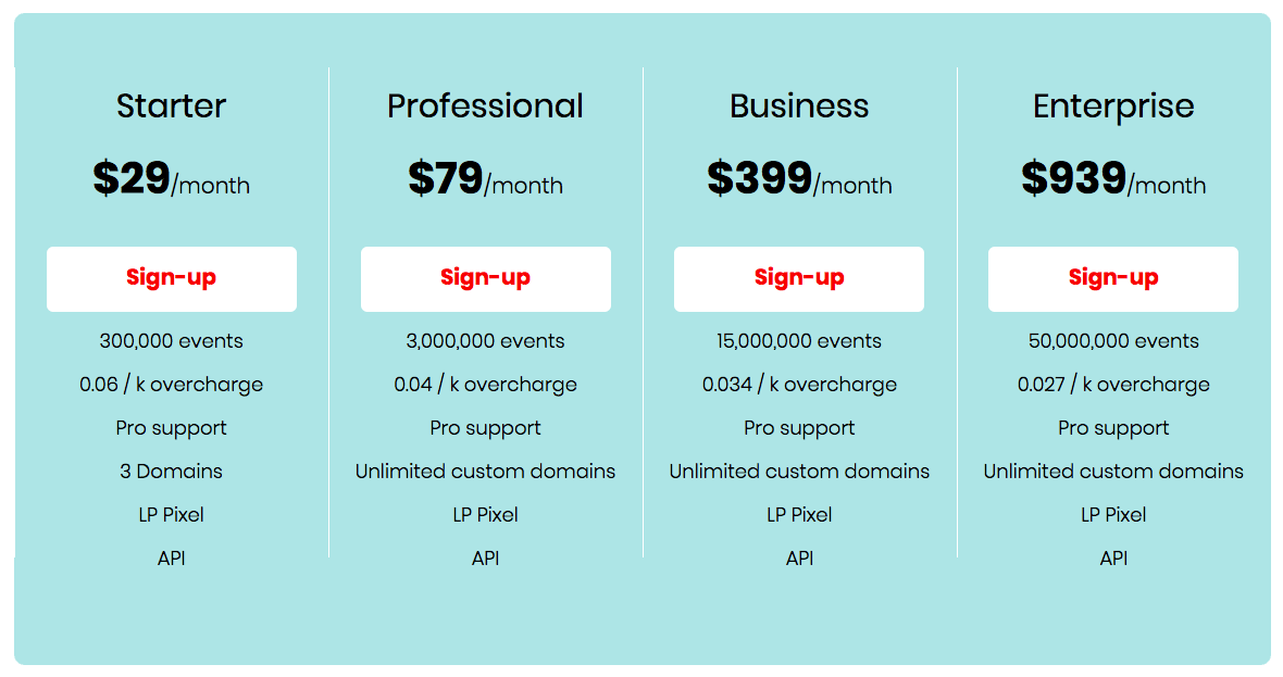 RedTrack.io Pricing (Review)
